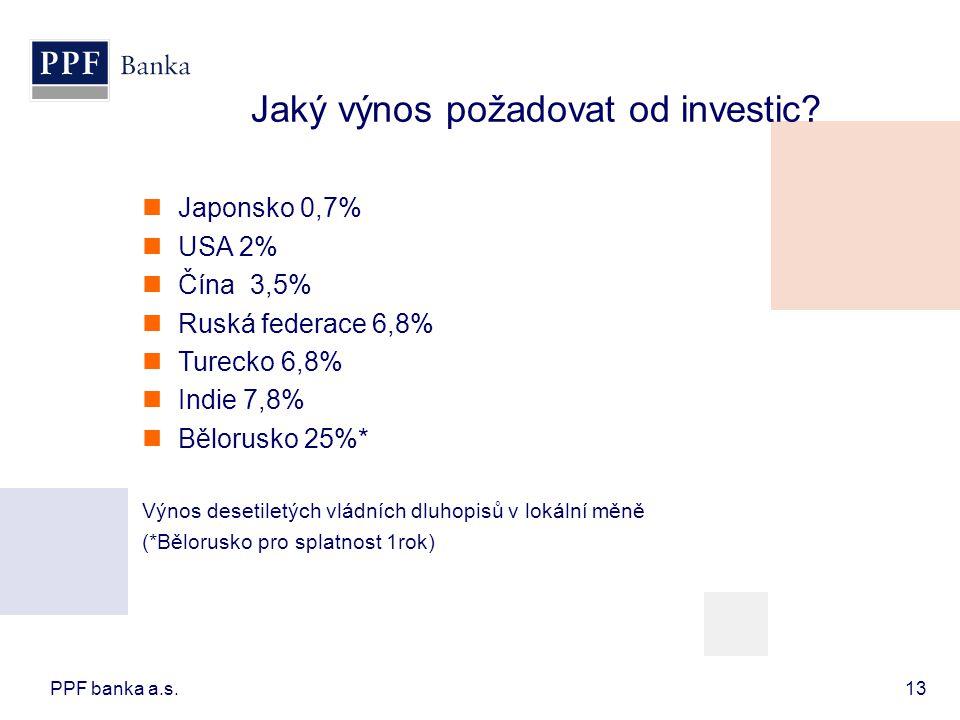 Jaký výnos požadovat od investic? PPF banka a.s.13  Japonsko 0,7%  USA 2%  Čína 3,5%  Ruská federace 6,8%  Turecko 6,8%  Indie 7,8%  Bělorusko