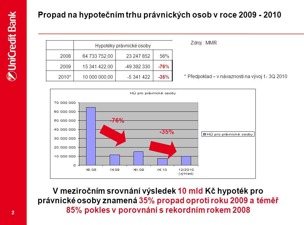 2 Propad na hypotečním trhu právnických osob v roce 2009 - 2010 Zdroj : MMR Hypotéky právnické osoby 200864 733 752,0023 247 85256% 200915 341 422,00-
