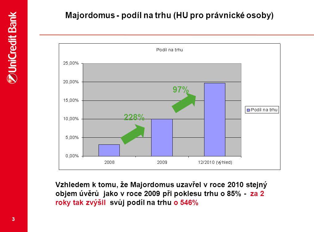 3 Majordomus - podíl na trhu (HU pro právnické osoby) 228% 97% Vzhledem k tomu, že Majordomus uzavřel v roce 2010 stejný objem úvěrů jako v roce 2009