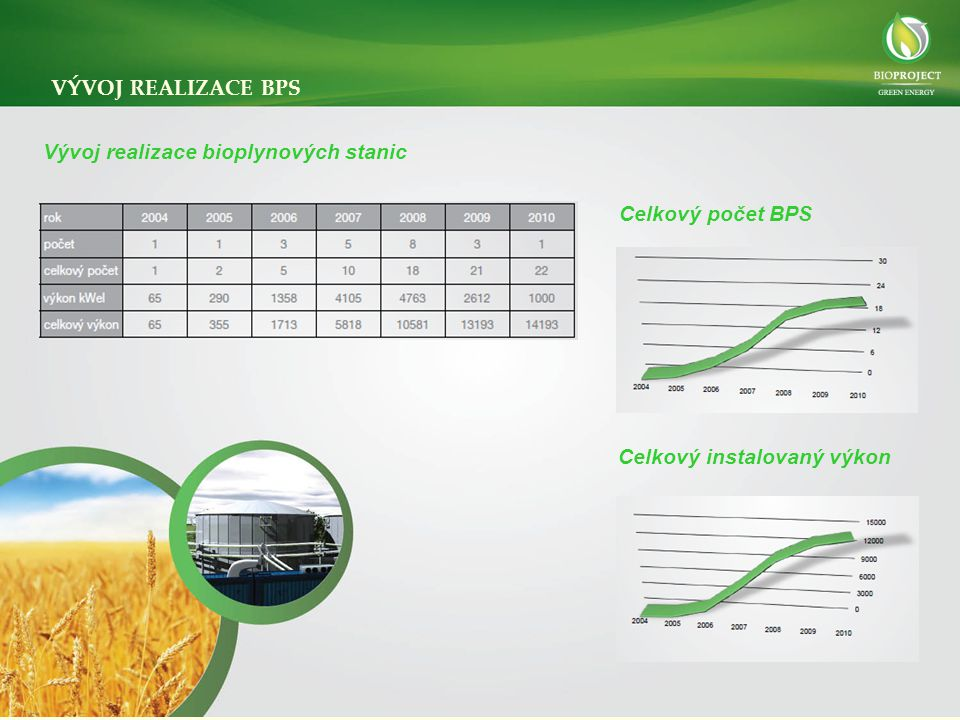 Celkový instalovaný výkon VÝVOJ REALIZACE BPS Vývoj realizace bioplynových stanic Celkový počet BPS