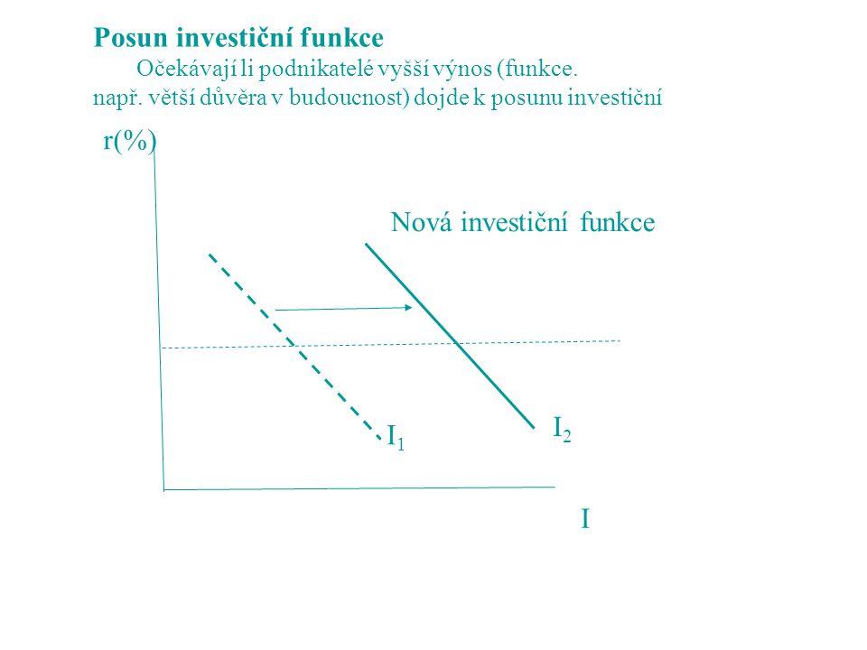 r(%) I Nová investiční funkce I1I1 I2I2 Posun investiční funkce Očekávají li podnikatelé vyšší výnos (funkce. např. větší důvěra v budoucnost) dojde k