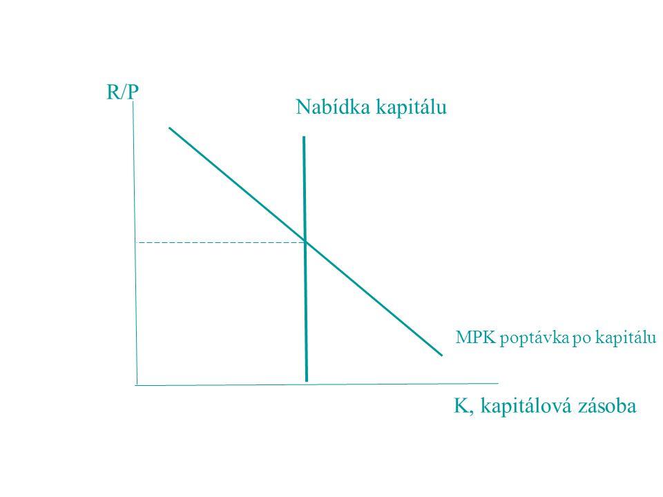 MPK poptávka po kapitálu Nabídka kapitálu R/P K, kapitálová zásoba
