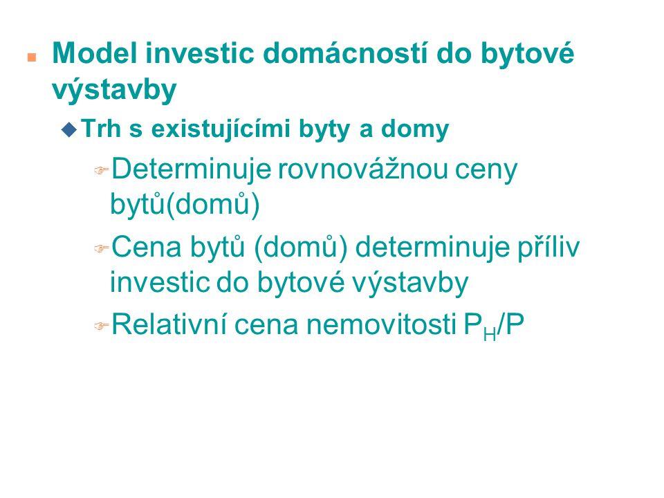 n Model investic domácností do bytové výstavby u Trh s existujícími byty a domy F Determinuje rovnovážnou ceny bytů(domů) F Cena bytů (domů) determinu
