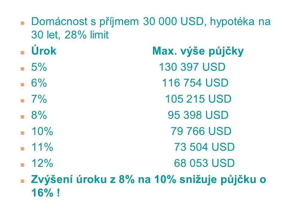 n Domácnost s příjmem 30 000 USD, hypotéka na 30 let, 28% limit n Úrok Max. výše půjčky n 5% 130 397 USD n 6% 116 754 USD n 7% 105 215 USD n 8% 95 398