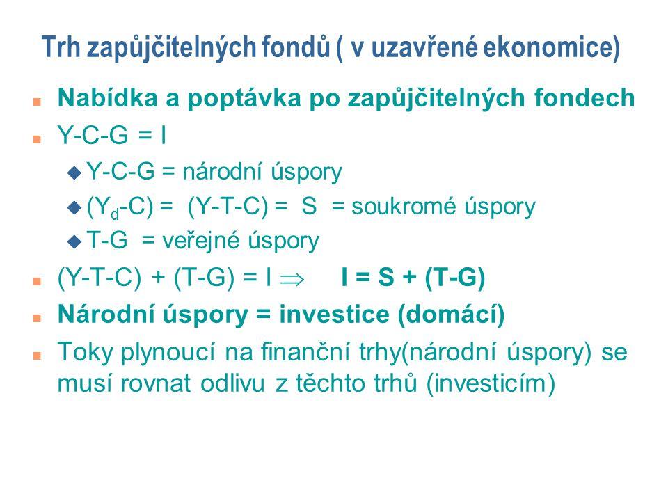 Trh zapůjčitelných fondů ( v uzavřené ekonomice) n Nabídka a poptávka po zapůjčitelných fondech n Y-C-G = I u Y-C-G = národní úspory u (Y d -C) = (Y-T