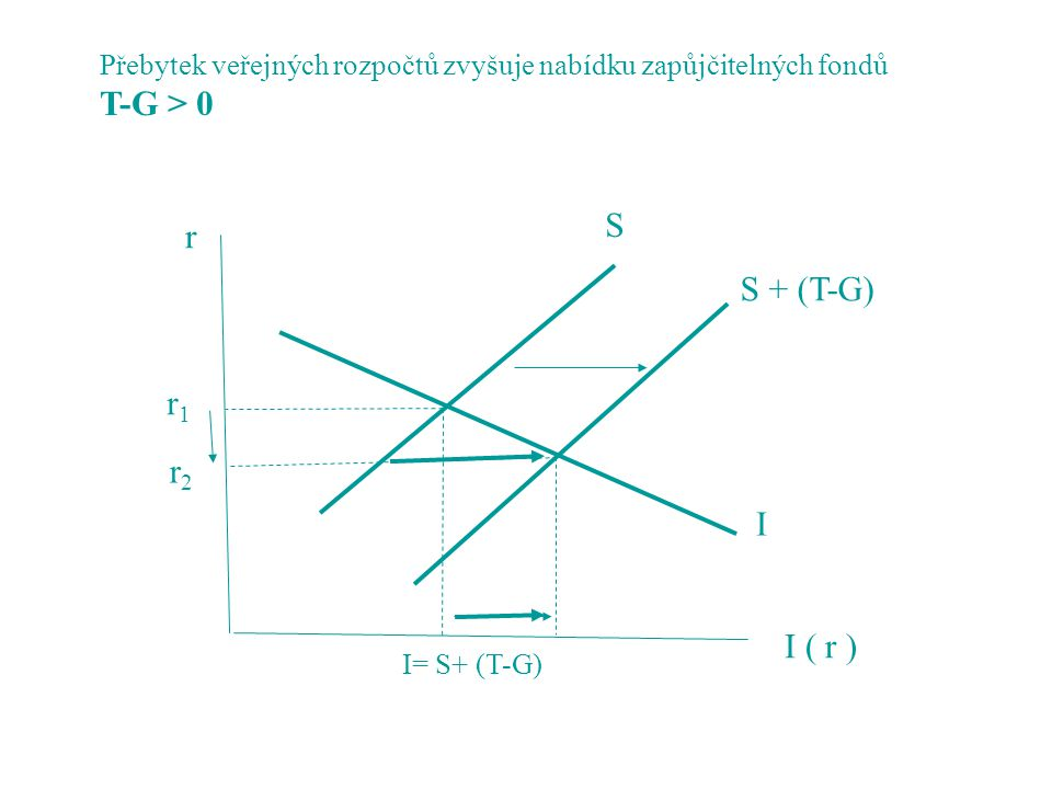 S r2r2 r1r1 r I ( r ) I= S+ (T-G) Přebytek veřejných rozpočtů zvyšuje nabídku zapůjčitelných fondů T-G > 0 S + (T-G) I