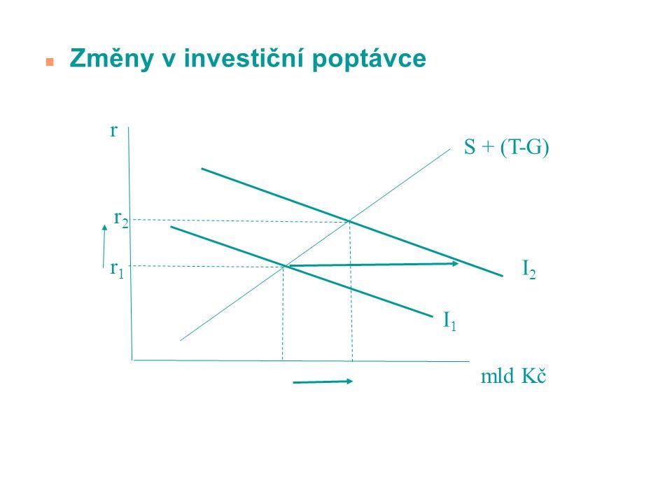 n Změny v investiční poptávce S + (T-G) I1I1 I2I2 r r1r1 r2r2 mld Kč