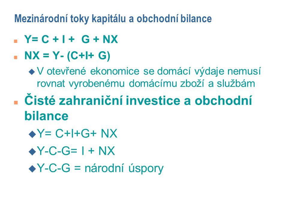 Mezinárodní toky kapitálu a obchodní bilance n Y= C + I + G + NX n NX = Y- (C+I+ G) u V otevřené ekonomice se domácí výdaje nemusí rovnat vyrobenému d