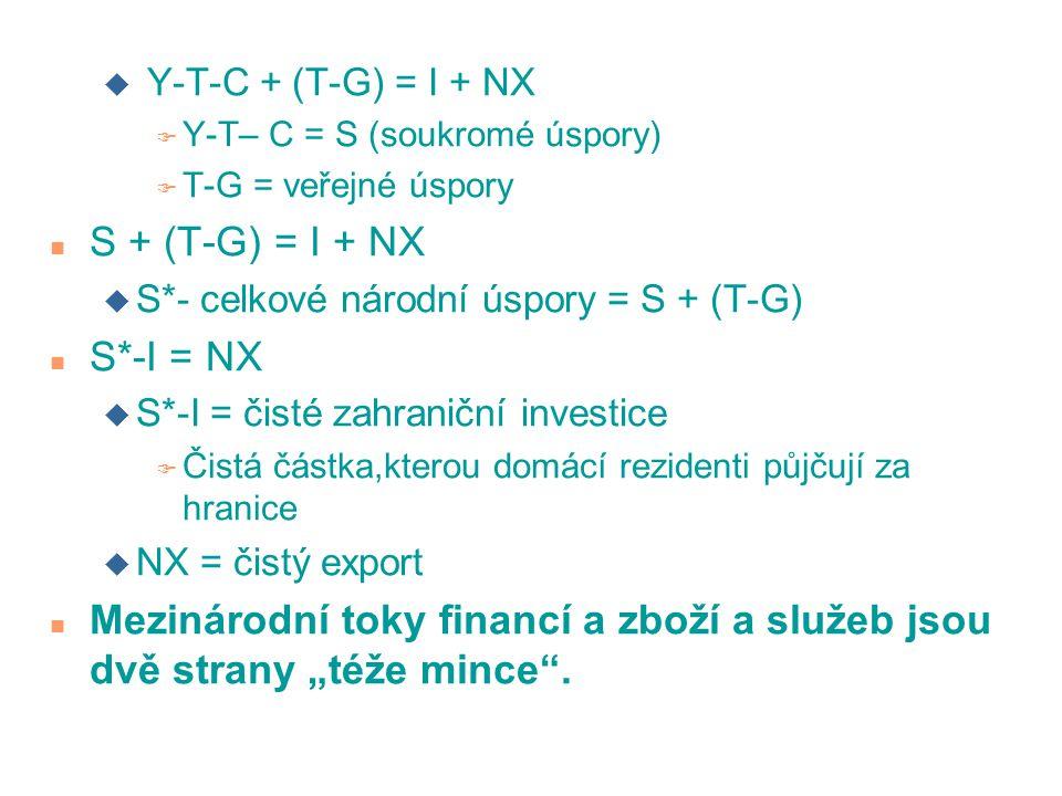 u Y-T-C + (T-G) = I + NX F Y-T– C = S (soukromé úspory) F T-G = veřejné úspory n S + (T-G) = I + NX u S*- celkové národní úspory = S + (T-G) n S*-I =