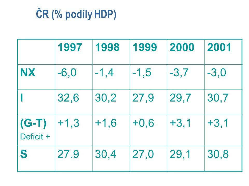 ČR (% podíly HDP) 19971998199920002001 NX-6,0-1,4-1,5-3,7-3,0 I32,630,227,929,730,7 (G-T) Deficit + +1,3+1,6+0,6+3,1 S27.930,427,029,130,8