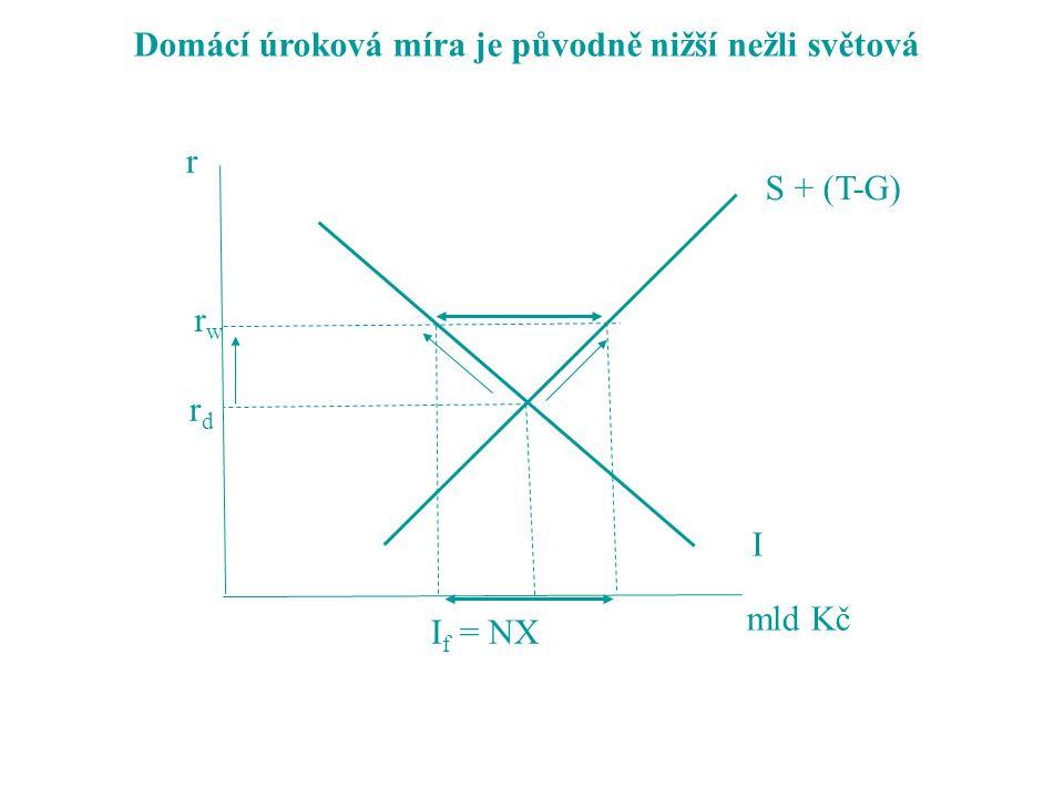 S + (T-G) I r mld Kč rdrd rwrw I f = NX Domácí úroková míra je původně nižší nežli světová