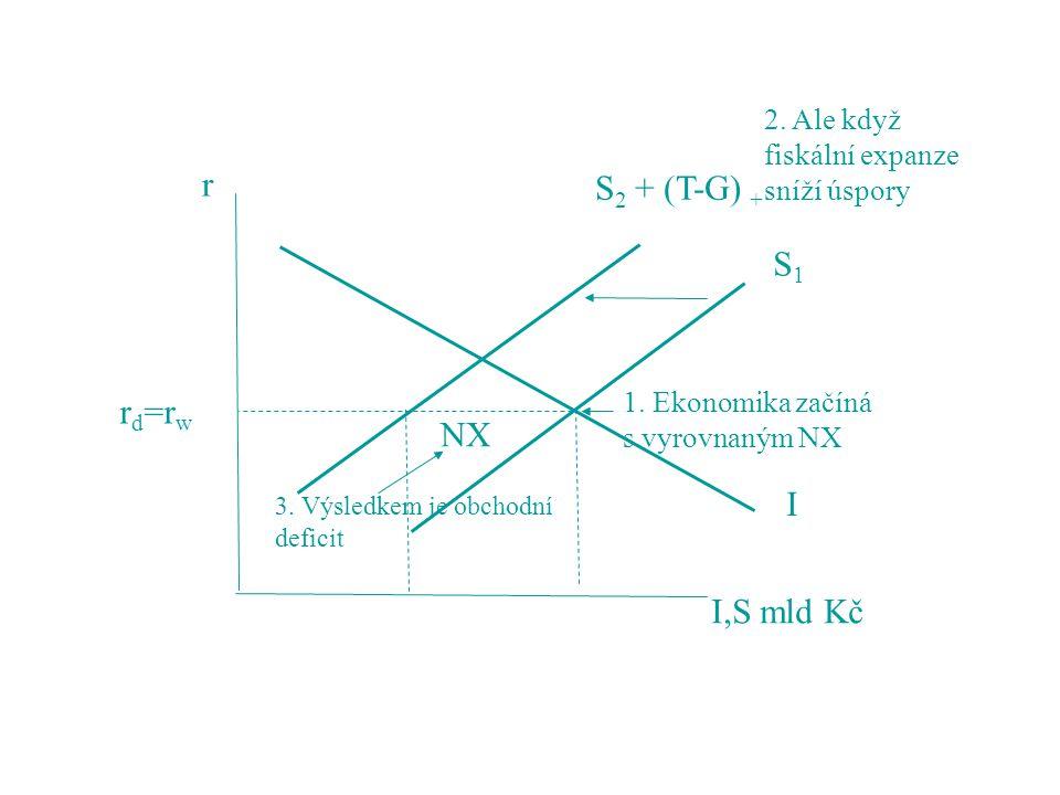 S1S1 S 2 + (T-G) + 1. Ekonomika začíná s vyrovnaným NX 2. Ale když fiskální expanze sníží úspory NX 3. Výsledkem je obchodní deficit r d =r w r I,S ml