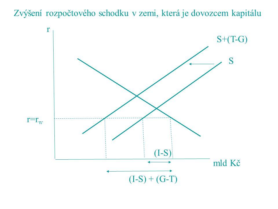 r=r w S S+(T-G) r mld Kč (I-S) (I-S) + (G-T) Zvýšení rozpočtového schodku v zemi, která je dovozcem kapitálu