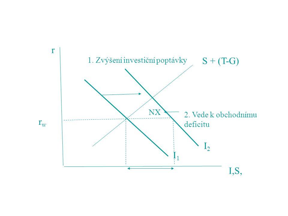 rwrw S + (T-G) I1I1 I2I2 1. Zvýšení investiční poptávky NX 2. Vede k obchodnímu deficitu I,S, r