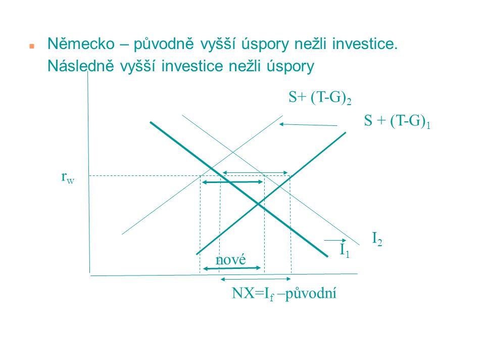n Německo – původně vyšší úspory nežli investice. Následně vyšší investice nežli úspory I1I1 S + (T-G) 1 rwrw NX=I f –původní S+ (T-G) 2 I2I2 nové
