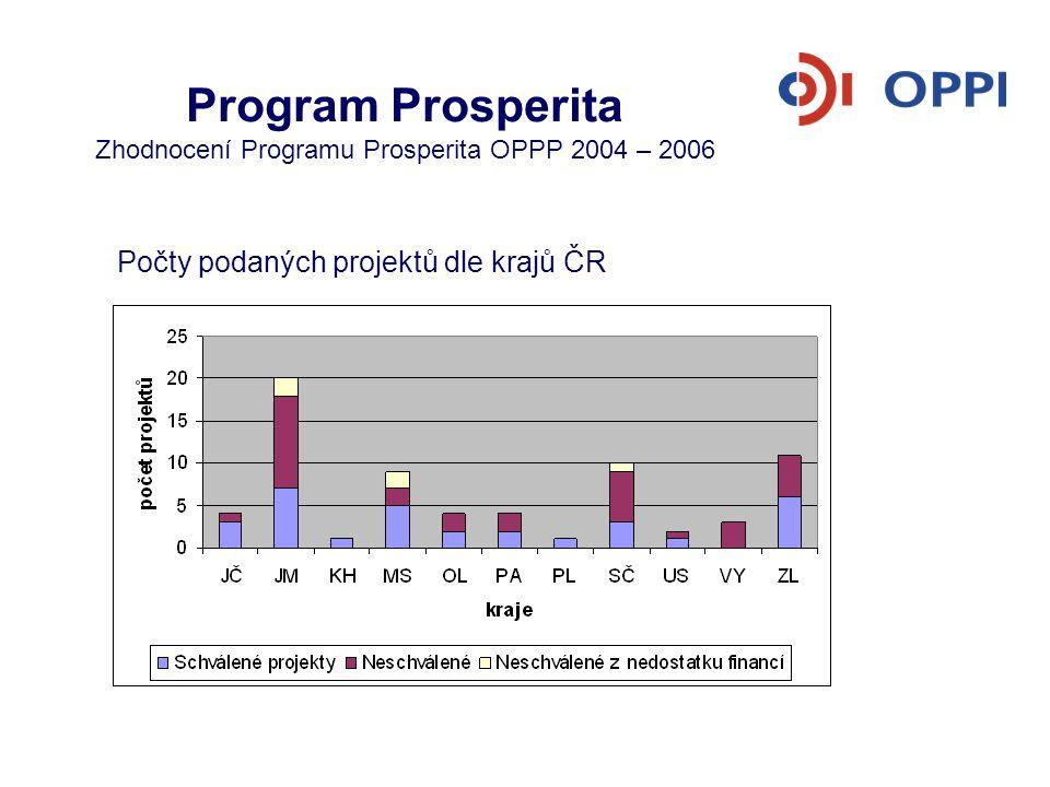 Program Prosperita Zhodnocení Programu Prosperita OPPP 2004 – 2006 Počet podpořených firem v přijatých projektech VTP, PI, CTT Pozn.: u CTT se jedná o počet transferů technologií do firem