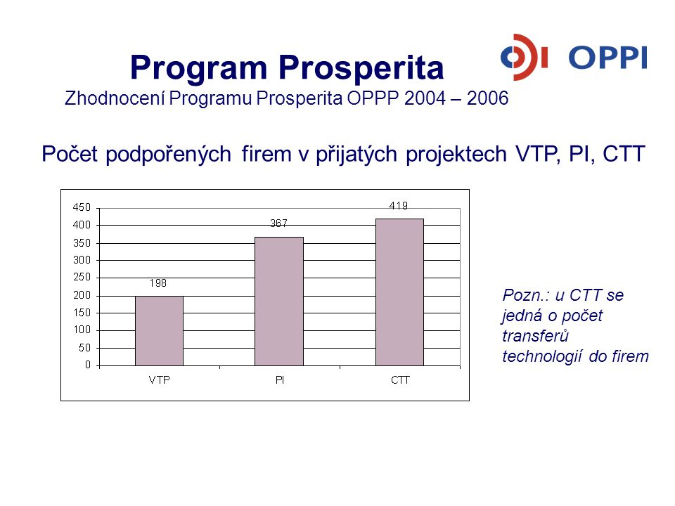 Program Prosperita Zhodnocení Programu Prosperita OPPP 2004 – 2006 Počet podpořených firem v přijatých projektech VTP, PI, CTT Pozn.: u CTT se jedná o