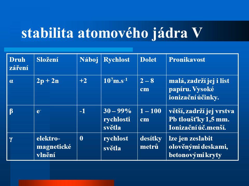 stabilita atomového jádra V Druh záření SloženíNábojRychlostDoletPronikavost α2p + 2n+210 7 m.s -1 2 – 8 cm malá, zadrží jej i list papíru. Vysoké ion