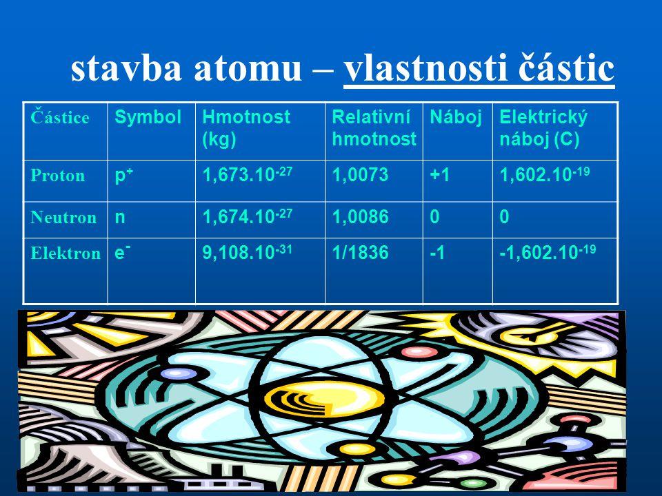 stavba atomu – vlastnosti částic Částice SymbolHmotnost (kg) Relativní hmotnost NábojElektrický náboj (C) Proton p+p+ 1,673.10 -27 1,0073+11,602.10 -1