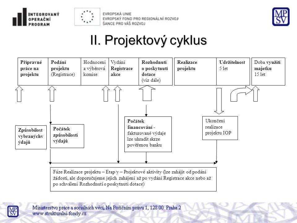 II. Projektový cyklus Rozhodnutí o poskytnutí dotace (viz dále) Přípravné práce na projektu Udržitelnost 5 let Ukončení realizace projektu IOP Vydání