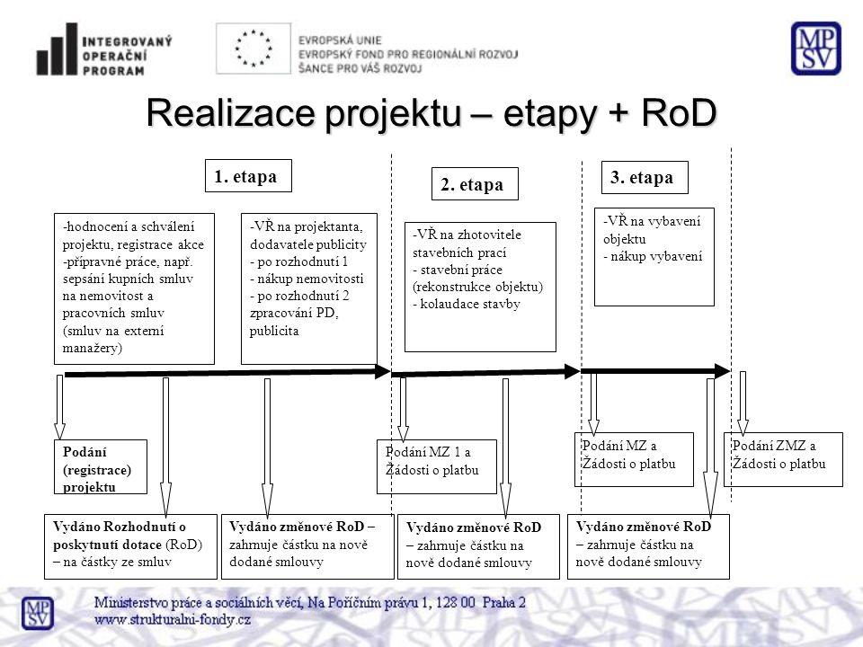 Realizace projektu – etapy + RoD 1.