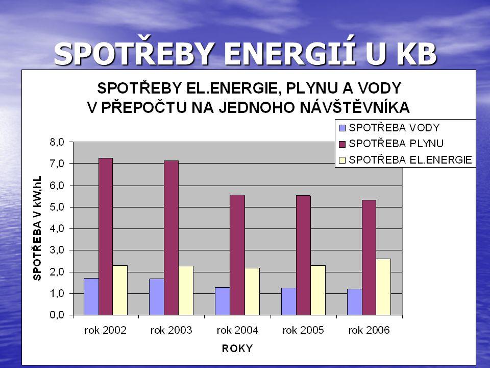 SPOTŘEBY ENERGIÍ U KB