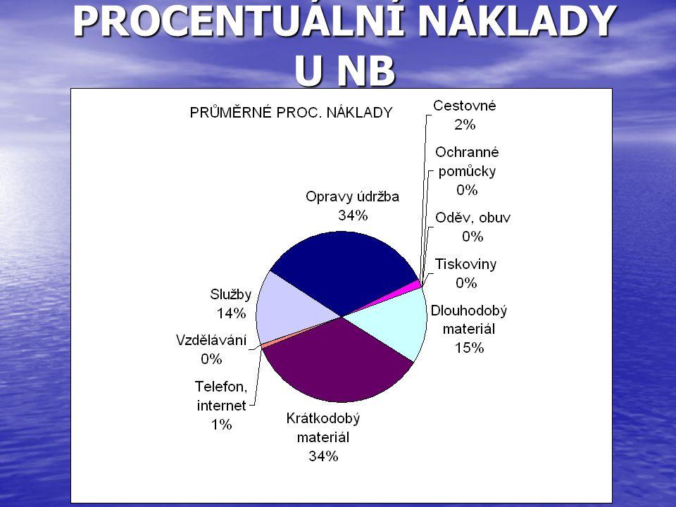 PROCENTUÁLNÍ NÁKLADY U NB