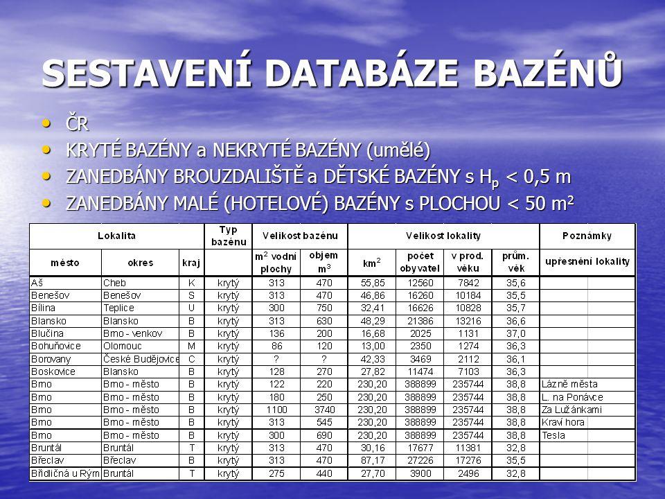 SESTAVENÍ DATABÁZE BAZÉNŮ • ČR • KRYTÉ BAZÉNY a NEKRYTÉ BAZÉNY (umělé) • ZANEDBÁNY BROUZDALIŠTĚ a DĚTSKÉ BAZÉNY s H p < 0,5 m • ZANEDBÁNY MALÉ (HOTELO