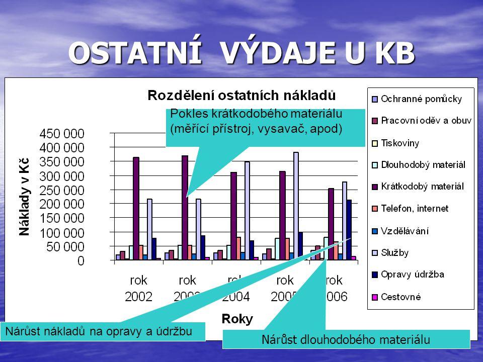 OSTATNÍ VÝDAJE U KB Pokles krátkodobého materiálu (měřící přístroj, vysavač, apod) Nárůst nákladů na opravy a údržbu Nárůst dlouhodobého materiálu