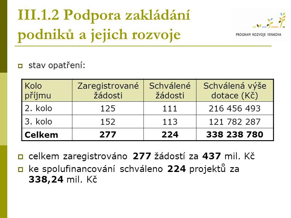 III.1.2 Podpora zakládání podniků a jejich rozvoje  stav opatření:  celkem zaregistrováno 277 žádostí za 437 mil. Kč  ke spolufinancování schváleno
