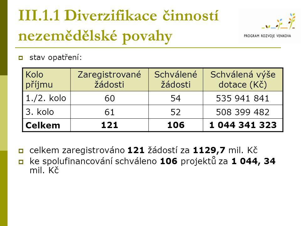 III.1.1 Diverzifikace činností nezemědělské povahy  stav opatření:  celkem zaregistrováno 121 žádostí za 1129,7 mil. Kč  ke spolufinancování schvál