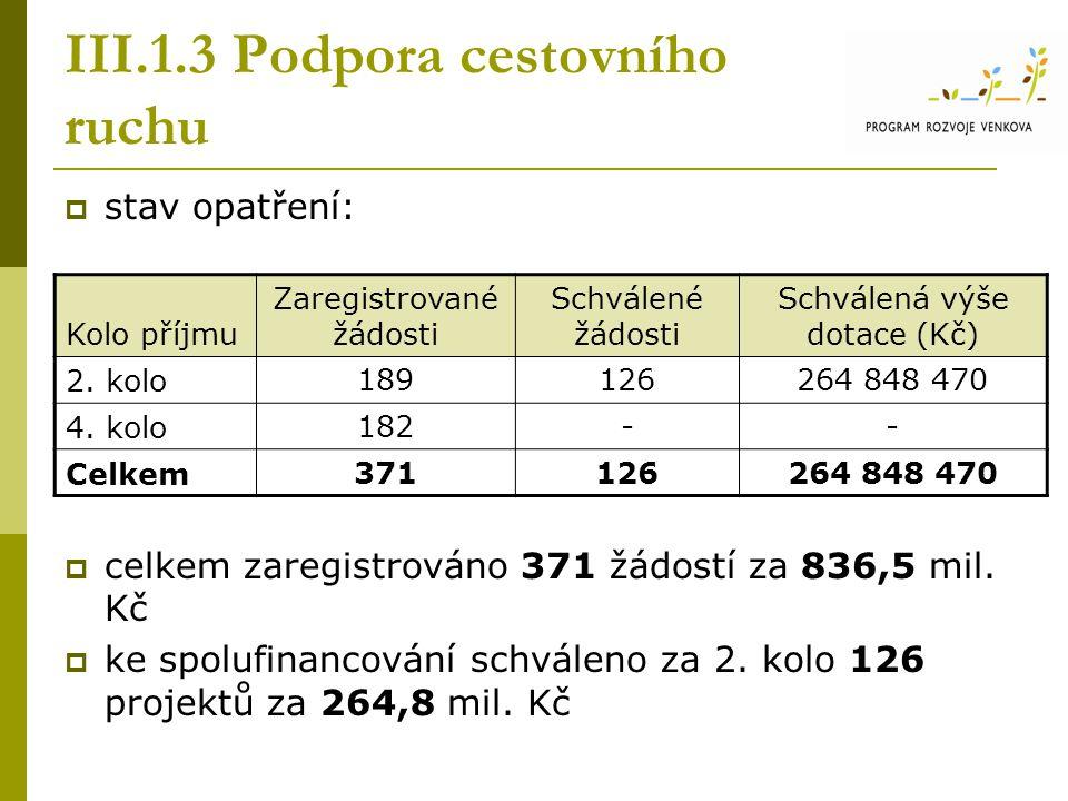 III.1.3 Podpora cestovního ruchu  stav opatření:  celkem zaregistrováno 371 žádostí za 836,5 mil. Kč  ke spolufinancování schváleno za 2. kolo 126