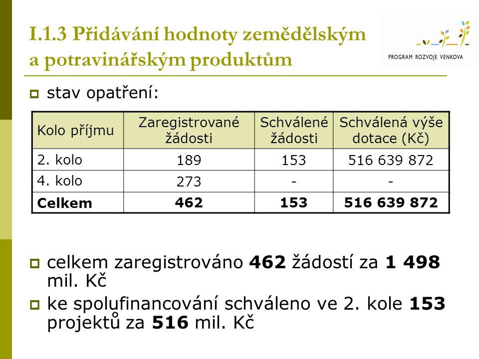 I.1.3 Přidávání hodnoty zemědělským a potravinářským produktům  stav opatření:  celkem zaregistrováno 462 žádostí za 1 498 mil. Kč  ke spolufinanco