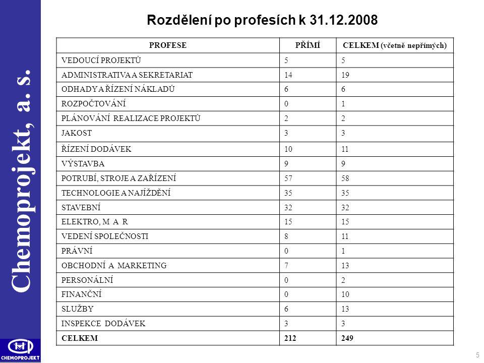 Chemoprojekt, a. s. Rozdělení po profesích k 31.12.2008 PROFESEPŘÍMÍCELKEM (včetně nepřímých) VEDOUCÍ PROJEKTŮ55 ADMINISTRATIVA A SEKRETARIAT1419 ODHA