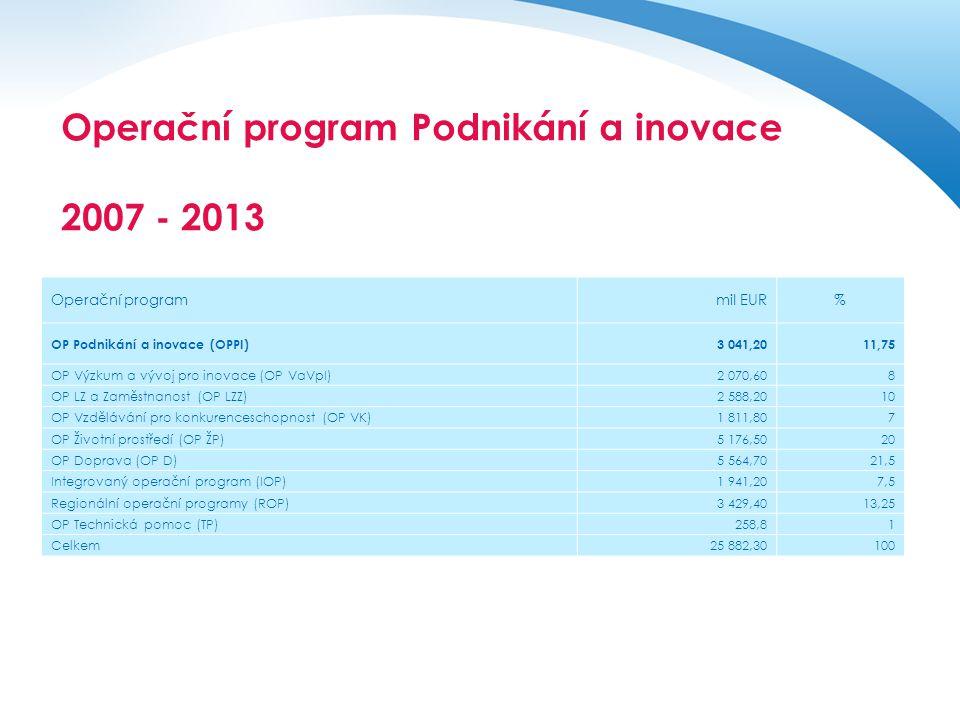 Operační program Podnikání a inovace 2007 - 2013 Operační programmil EUR% OP Podnikání a inovace (OPPI)3 041,2011,75 OP Výzkum a vývoj pro inovace (OP