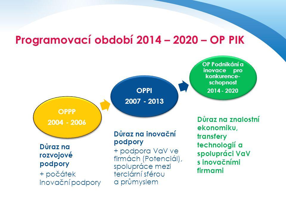Operační program pro období 2014 - 2020 OPPP 2004 - 2006 OPPP 2004 - 2006 OPPI 2007 - 2013 OPPI 2007 - 2013 OP Podnikání a inovace pro konkurence- sch