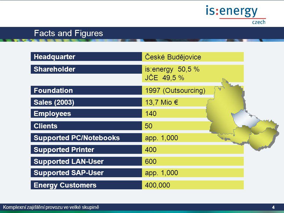 Komplexní zajištění provozu ve velké skupině 15 Komplexní zajištění provozu ve velké skupině - řešení Data Center Team V polovině r.