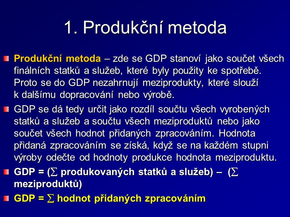 Dodatek: HDP versus blahobyt …Abychom se dostali k užitečným číslům, je nutné HDP očistit od všech zavádějících a neproduktivních čísel.