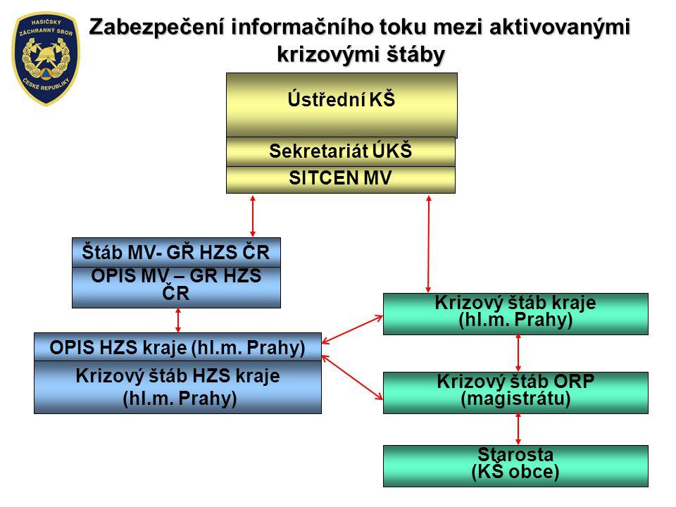 Zabezpečení informačního toku mezi aktivovanými krizovými štáby Ústřední KŠ Krizový štáb ORP (magistrátu) Krizový štáb kraje (hl.m. Prahy) OPIS HZS kr