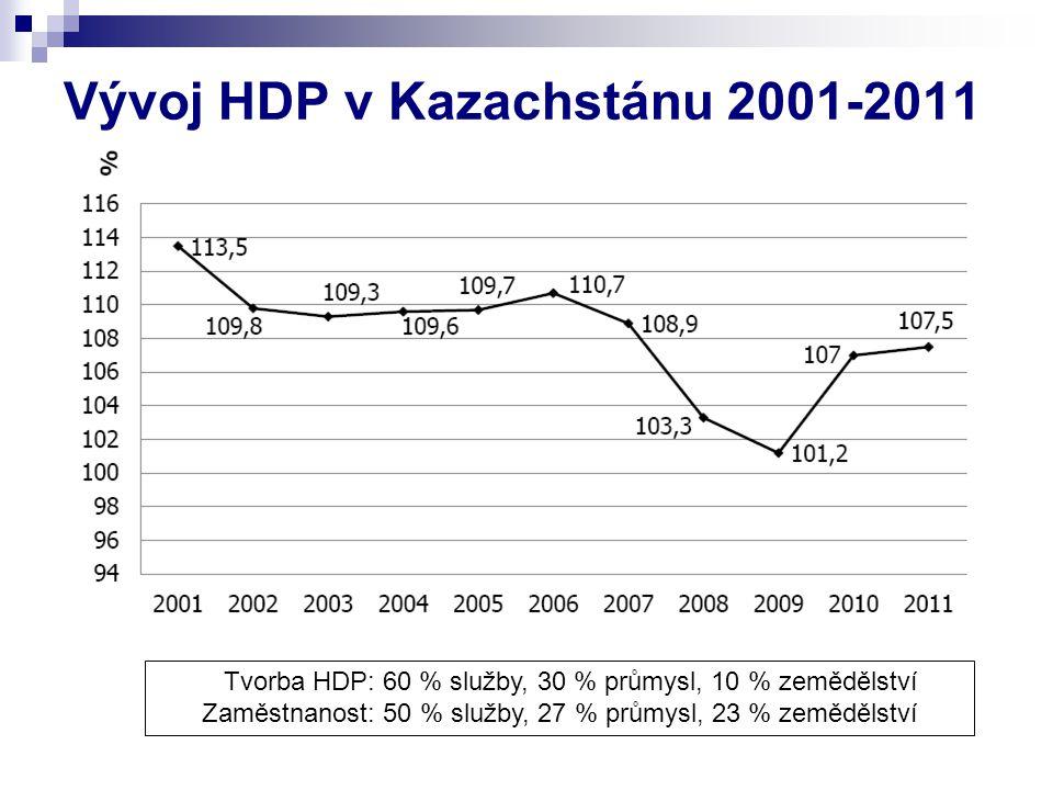 Vývoj HDP v Kazachstánu 2001-2011 Tvorba HDP: 60 % služby, 30 % průmysl, 10 % zemědělství Zaměstnanost: 50 % služby, 27 % průmysl, 23 % zemědělství