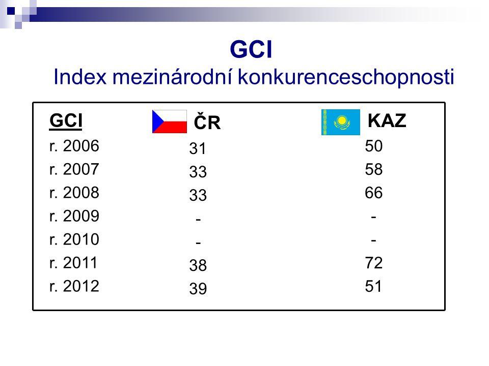 GCI Index mezinárodní konkurenceschopnosti ČR 31 33 - 38 39 KAZ 50 58 66 - 72 51 GCI r.