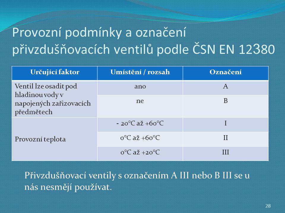 Provozní podmínky a označení přivzdušňovacích ventilů podle ČSN EN 12 3 80 Určující faktorUmístění / rozsahOznačení Ventil lze osadit pod hladinou vody v napojených zařizovacích předmětech anoA neB Provozní teplota - 20°C až +60°CI 0°C až +60°CII 0°C až +20°CIII 28 Přivzdušňovací ventily s označením A III nebo B III se u nás nesmějí používat.