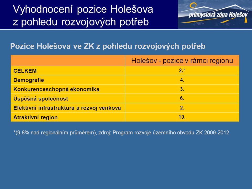 Vyhodnocení pozice Holešova z pohledu rozvojových potřeb Holešov - pozice v rámci regionu CELKEM 2.* Demografie 4. Konkurenceschopná ekonomika 3. Úspě