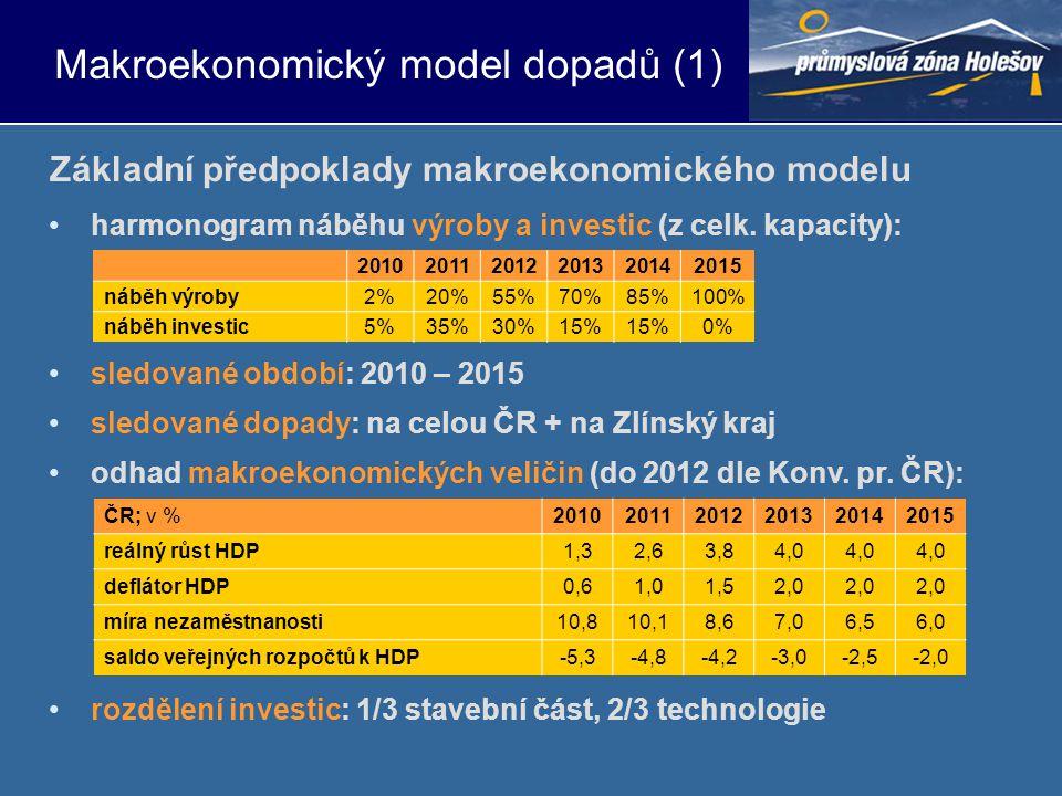 •harmonogram náběhu výroby a investic (z celk. kapacity): •sledované období: 2010 – 2015 •sledované dopady: na celou ČR + na Zlínský kraj •odhad makro