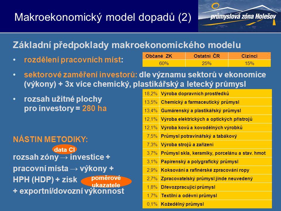 •rozdělení pracovních míst: •sektorové zaměření investorů: dle významu sektorů v ekonomice (výkony) + 3x více chemický, plastikářský a letecký průmysl •rozsah užitné plochy pro investory = 280 ha NÁSTIN METODIKY: rozsah zóny → investice + pracovní místa → výkony + HPH (HDP) + zisk + exportní/dovozní výkonnost Makroekonomický model dopadů (2) Základní předpoklady makroekonomického modelu 18,2%Výroba dopravních prostředků 13,5%Chemický a farmaceutický průmysl 13,4%Gumárenský a plastikářský průmysl 12,1%Výroba elektrických a optických přístrojů 12,1%Výroba kovů a kovodělných výrobků 7,5%Průmysl potravinářský a tabákový 7,3%Výroba strojů a zařízení 3,7%Průmysl skla, keramiky, porcelánu a stav.