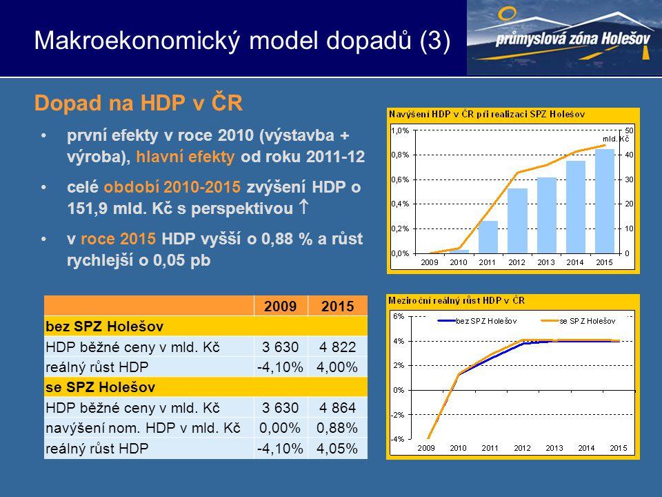 •první efekty v roce 2010 (výstavba + výroba), hlavní efekty od roku 2011-12 •celé období 2010-2015 zvýšení HDP o 151,9 mld.