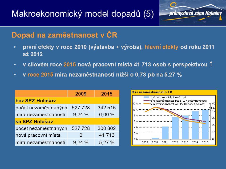 •první efekty v roce 2010 (výstavba + výroba), hlavní efekty od roku 2011 až 2012 •v cílovém roce 2015 nová pracovní místa 41 713 osob s perspektivou  •v roce 2015 míra nezaměstnanosti nižší o 0,73 pb na 5,27 % Dopad na zaměstnanost v ČR 20092015 bez SPZ Holešov počet nezaměstnaných527 728342 515 míra nezaměstnanosti9,24 %6,00 % se SPZ Holešov počet nezaměstnaných527 728300 802 nová pracovní místa041 713 míra nezaměstnanosti9,24 %5,27 % Makroekonomický model dopadů (5)