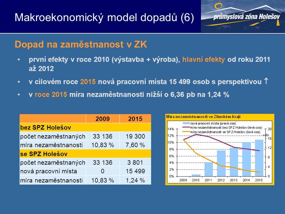 •první efekty v roce 2010 (výstavba + výroba), hlavní efekty od roku 2011 až 2012 •v cílovém roce 2015 nová pracovní místa 15 499 osob s perspektivou