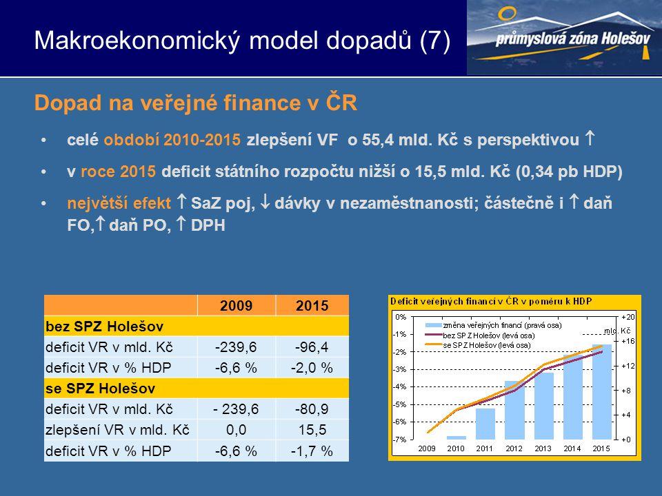 •celé období 2010-2015 zlepšení VF o 55,4 mld. Kč s perspektivou  •v roce 2015 deficit státního rozpočtu nižší o 15,5 mld. Kč (0,34 pb HDP) •největší