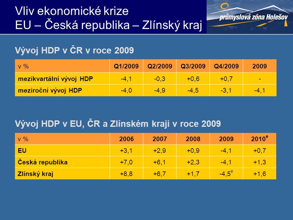 Vliv ekonomické krize EU – Česká republika – Zlínský kraj v %Q1/2009Q2/2009Q3/2009Q4/20092009 mezikvartální vývoj HDP-4,1-0,3+0,6+0,7- meziroční vývoj HDP-4,0-4,9-4,5-3,1-4,1 Vývoj HDP v ČR v roce 2009 v %20062007200820092010 e EU+3,1+2,9+0,9-4,1+0,7 Česká republika+7,0+6,1+2,3-4,1+1,3 Zlínský kraj+8,8+6,7+1,7-4,5 e +1,6 Vývoj HDP v EU, ČR a Zlínském kraji v roce 2009